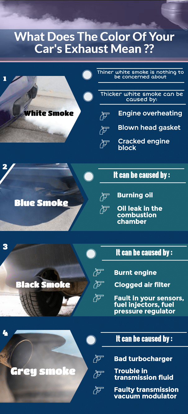 What Does The Color Of Your Car's Exhaust Mean